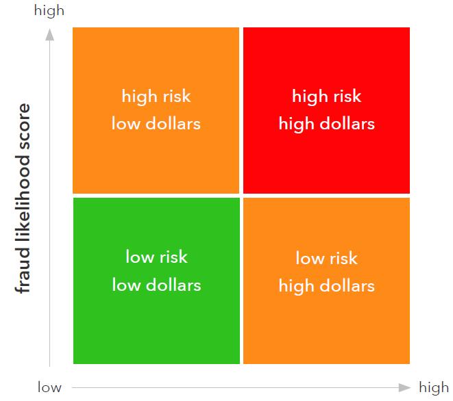 The provider decision quadrant