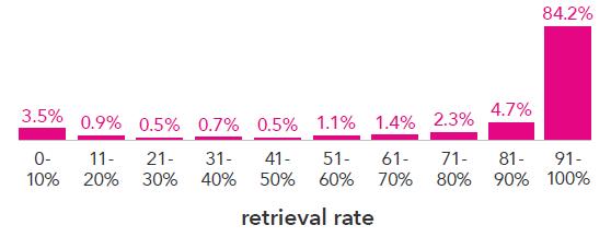 retrieval_by_provider_site.png